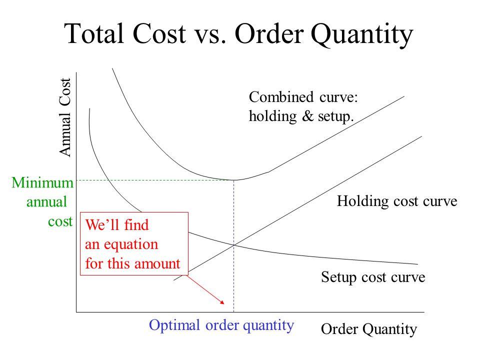 Total Cost vs. Order Quantity