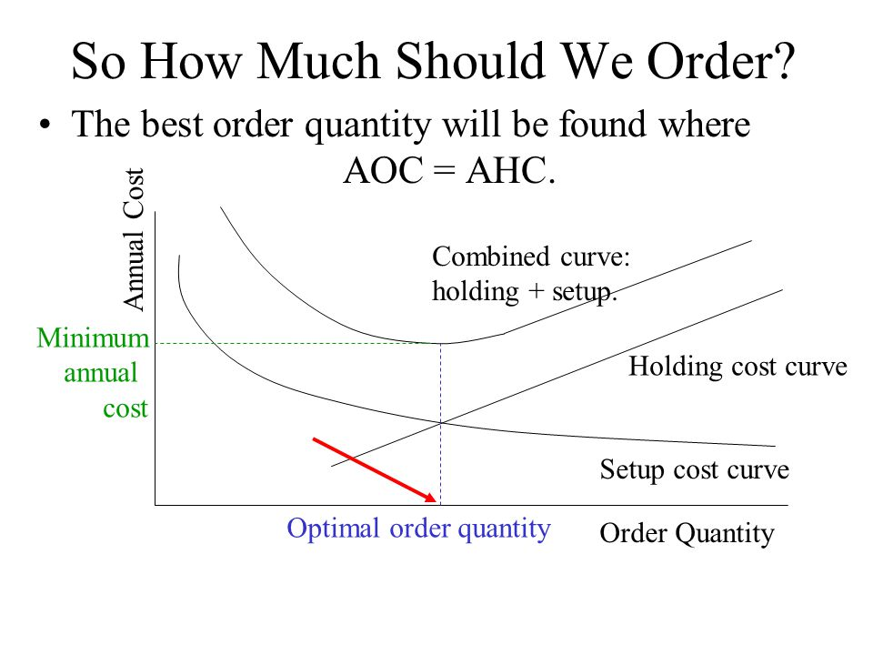 So How Much Should We Order