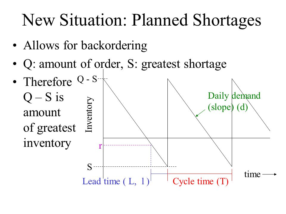 New Situation: Planned Shortages