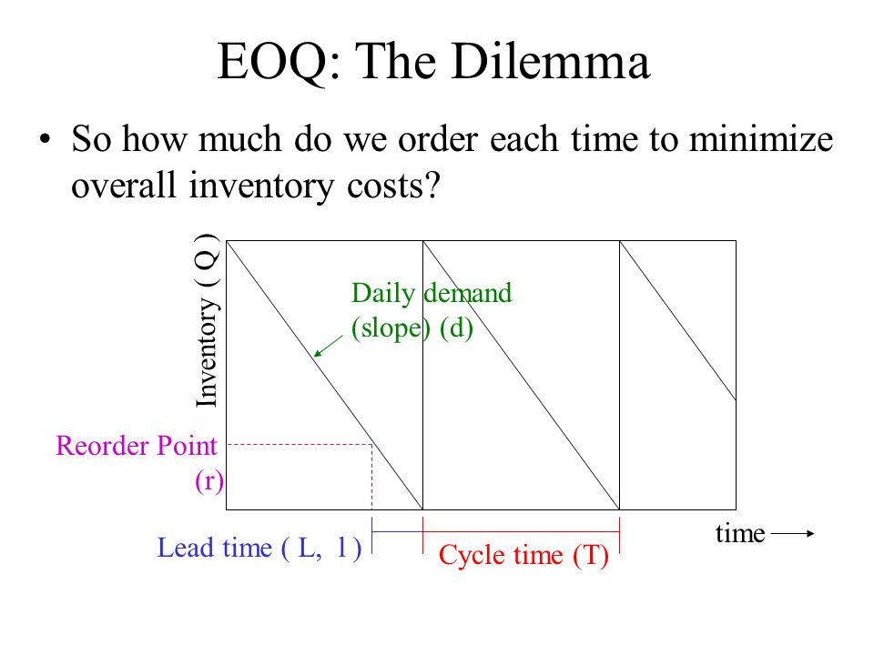 EOQ: The Dilemma So how much do we order each time to minimize overall inventory costs Daily demand (slope) (d)