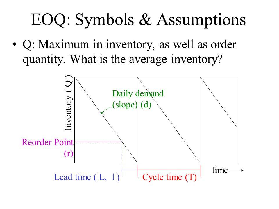 EOQ: Symbols & Assumptions