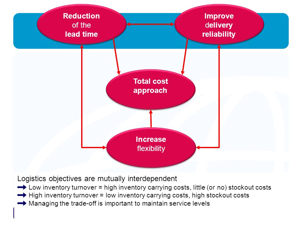 Reduction lead time reliability Total cost approach Increase