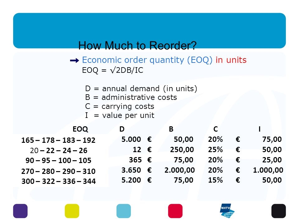 How Much to Reorder Economic order quantity (EOQ) in units