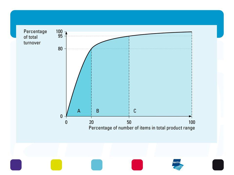 Visser, Logistics: Principles, fig.5.4 ABC analysis