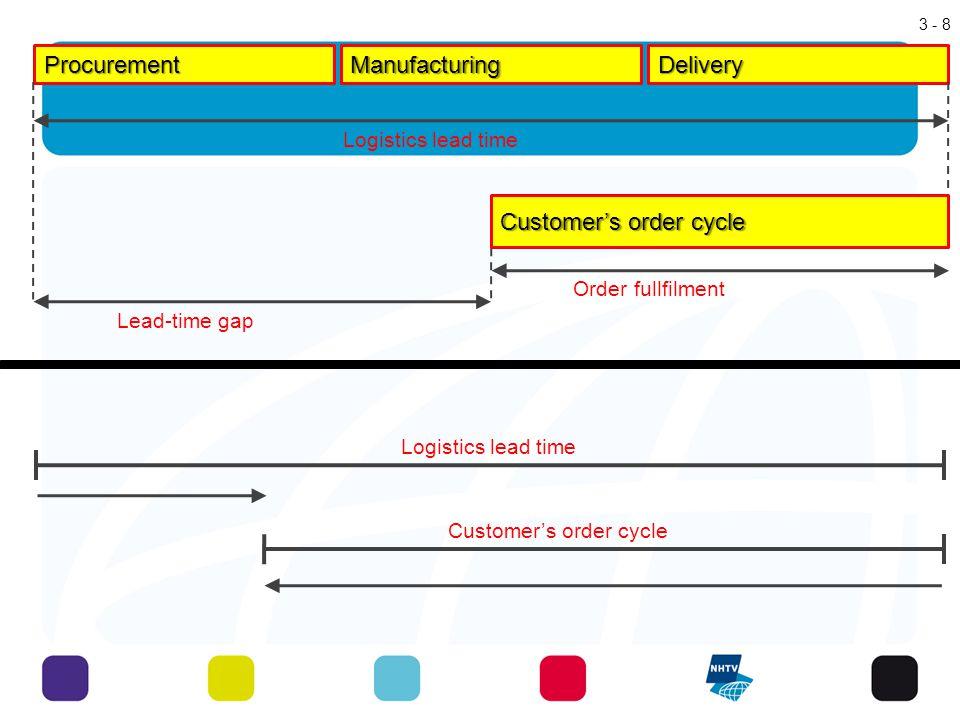 Customer's order cycle