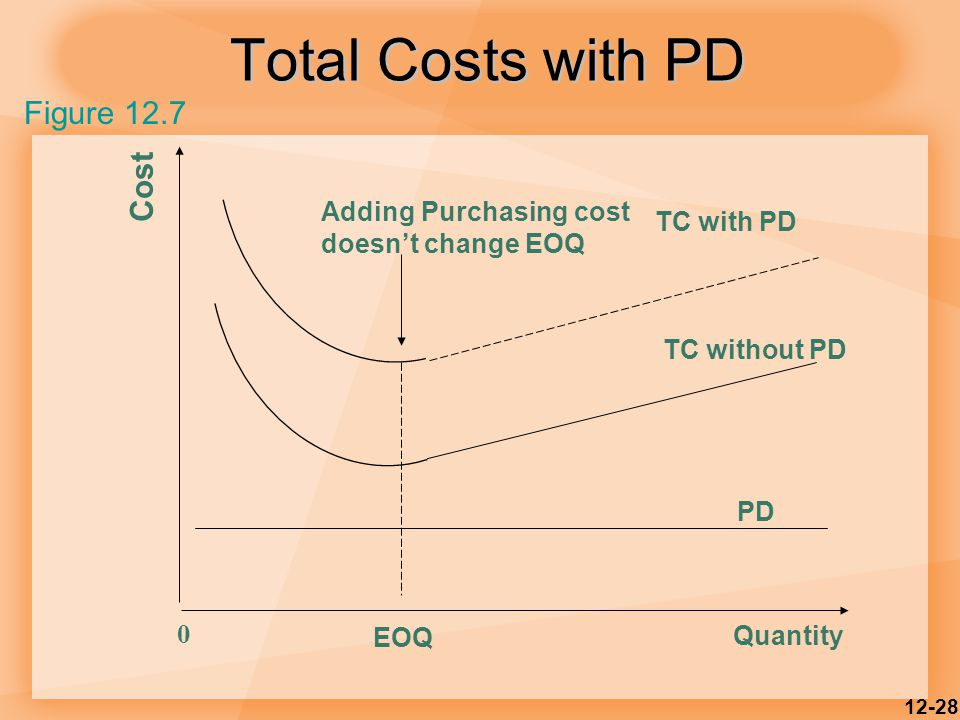 Total Costs with PD Figure 12.7 Cost