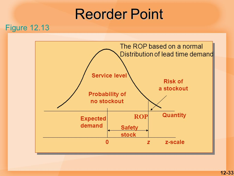 Reorder Point Figure 12.13 The ROP based on a normal
