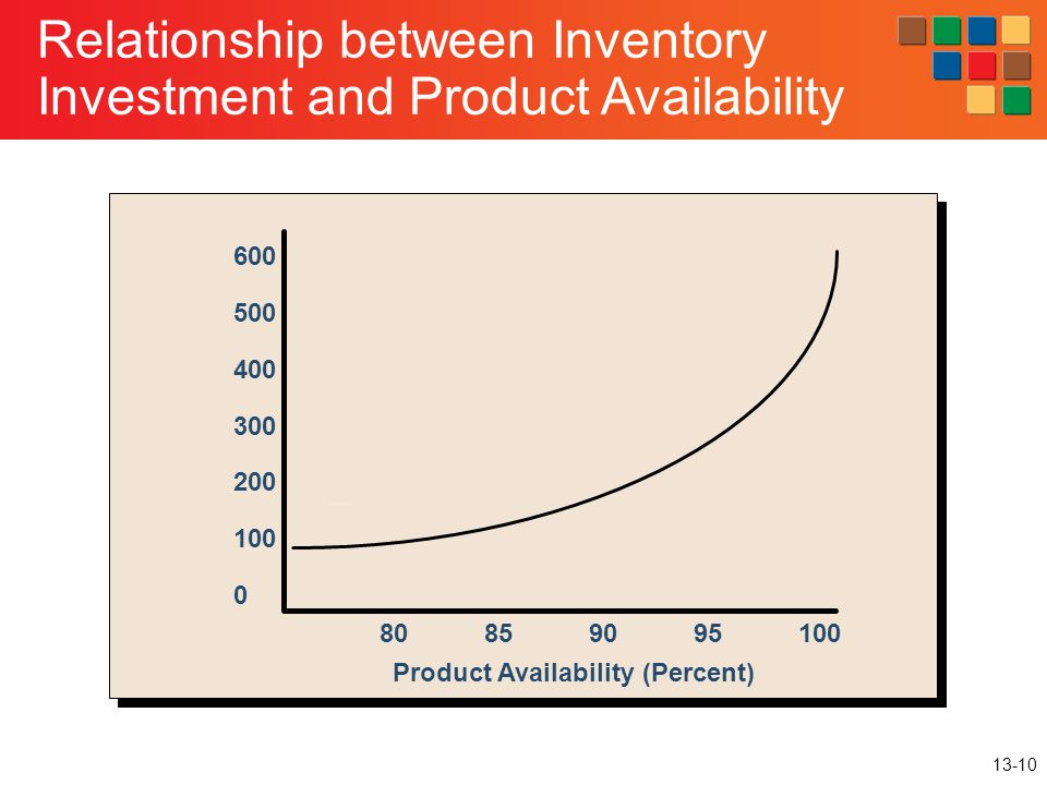 Product Availability (Percent)