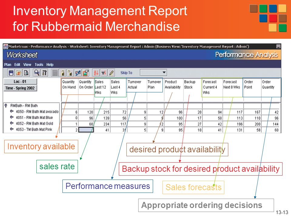 Inventory Management Report for Rubbermaid Merchandise