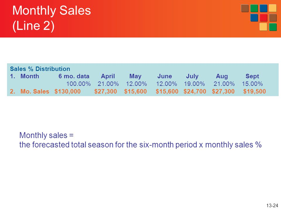 Monthly Sales (Line 2) Monthly sales =