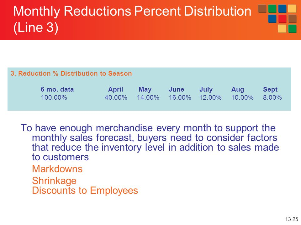 Monthly Reductions Percent Distribution (Line 3)