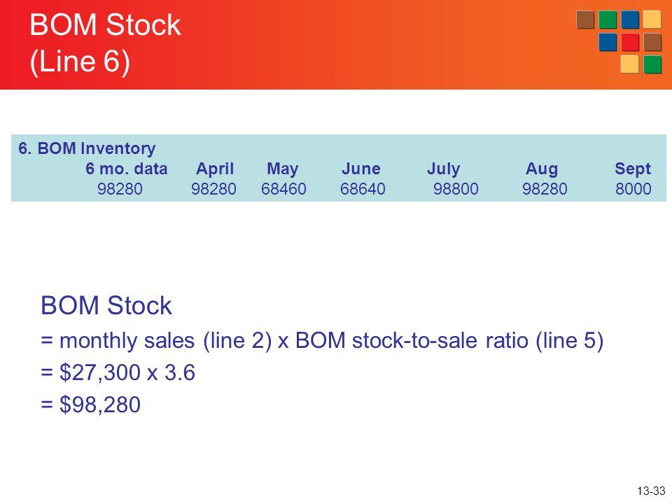 BOM Stock (Line 6) BOM Stock