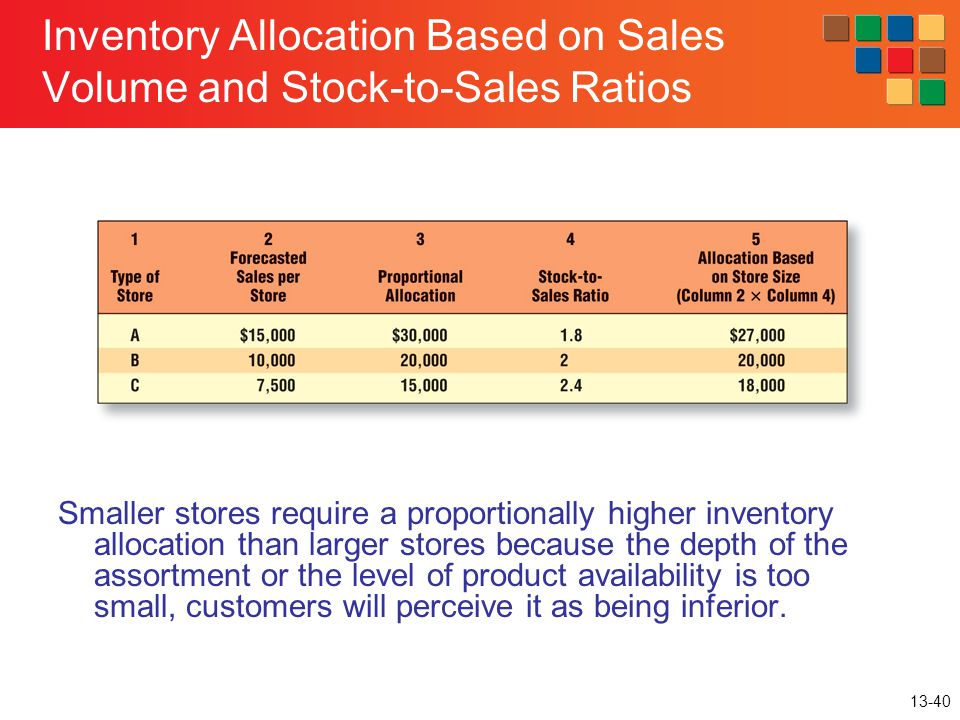 Inventory Allocation Based on Sales Volume and Stock-to-Sales Ratios