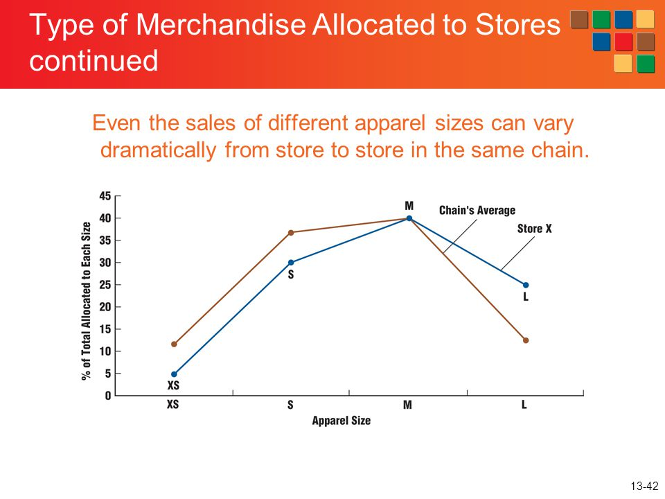 Type of Merchandise Allocated to Stores continued