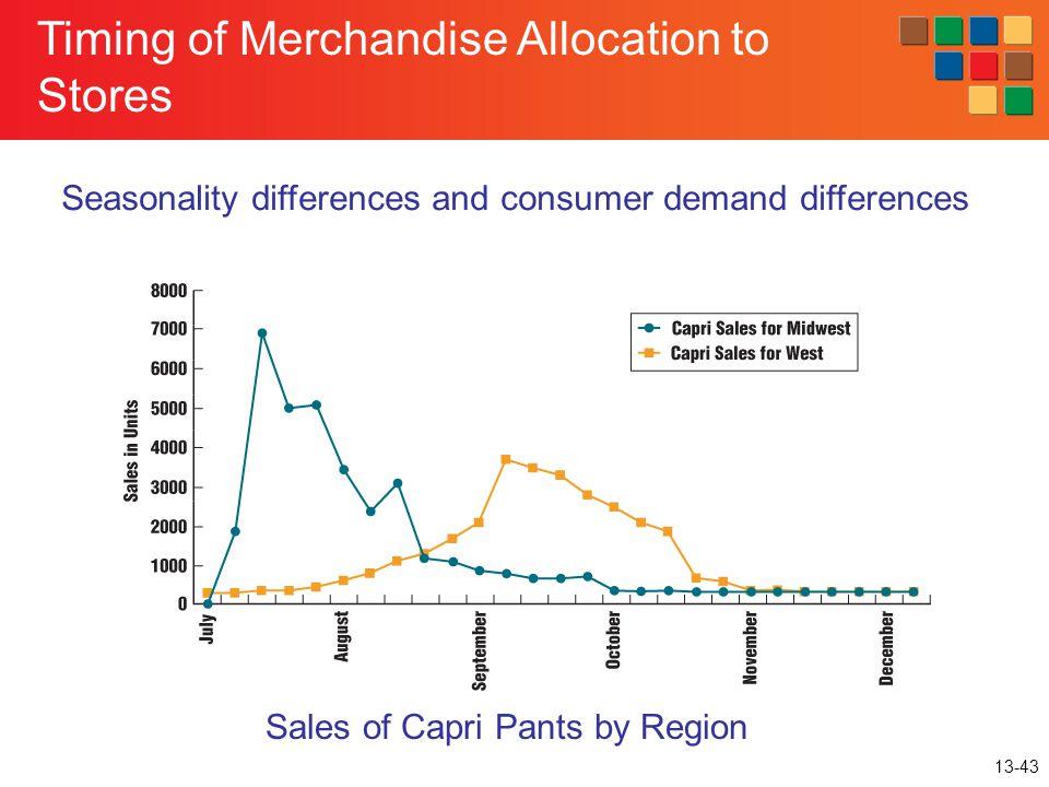 Sales of Capri Pants by Region