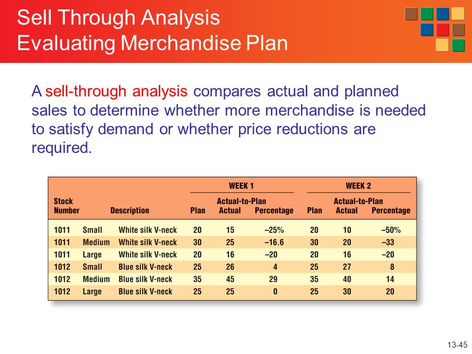Sell Through Analysis Evaluating Merchandise Plan