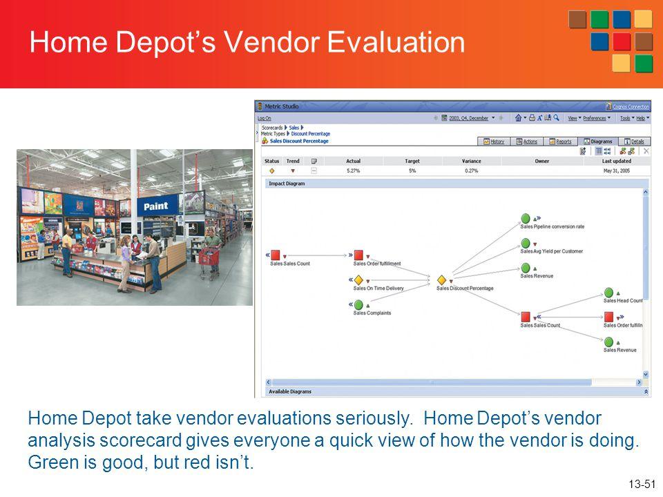 Home Depot's Vendor Evaluation
