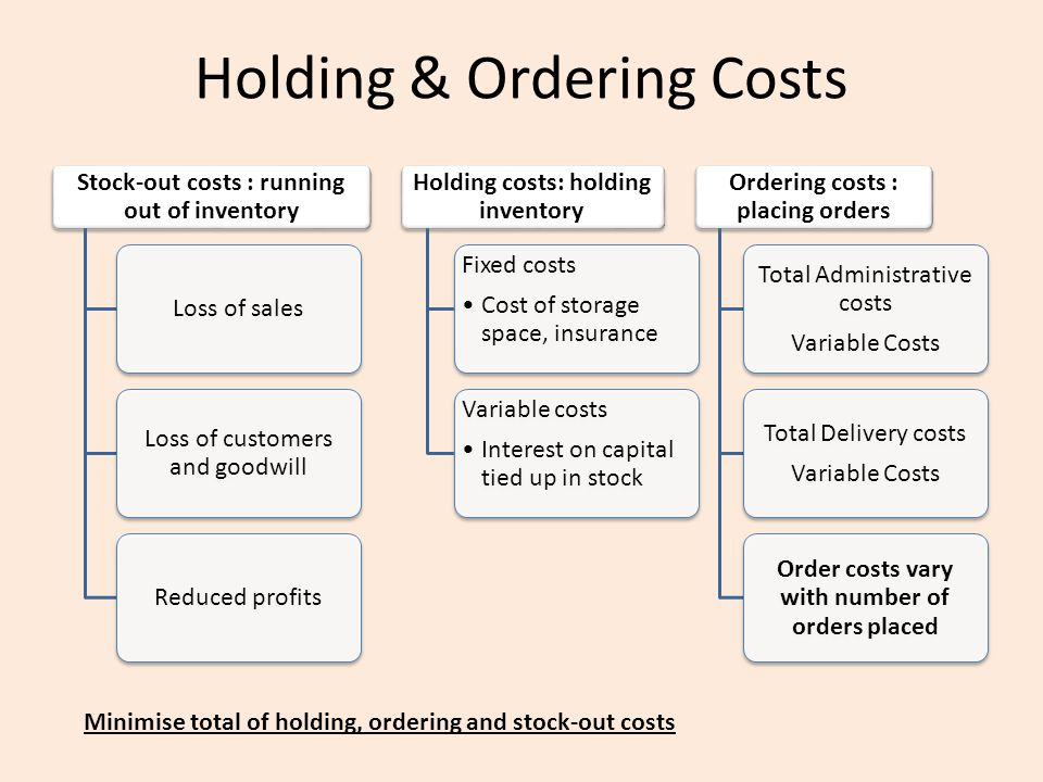 Holding & Ordering Costs