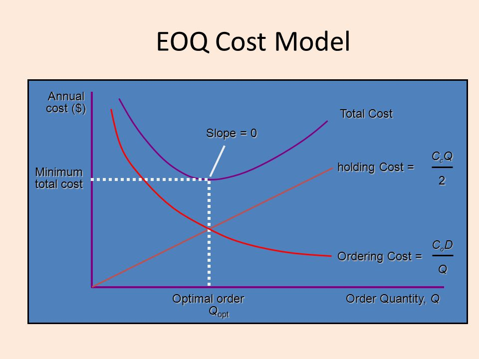 EOQ Cost Model Order Quantity, Q Annual cost ($) Total Cost