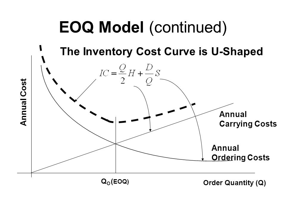 EOQ Model (continued) The Inventory Cost Curve is U-Shaped Annual Cost