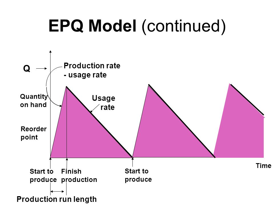 EPQ Model (continued) Q Production rate - usage rate Usage rate