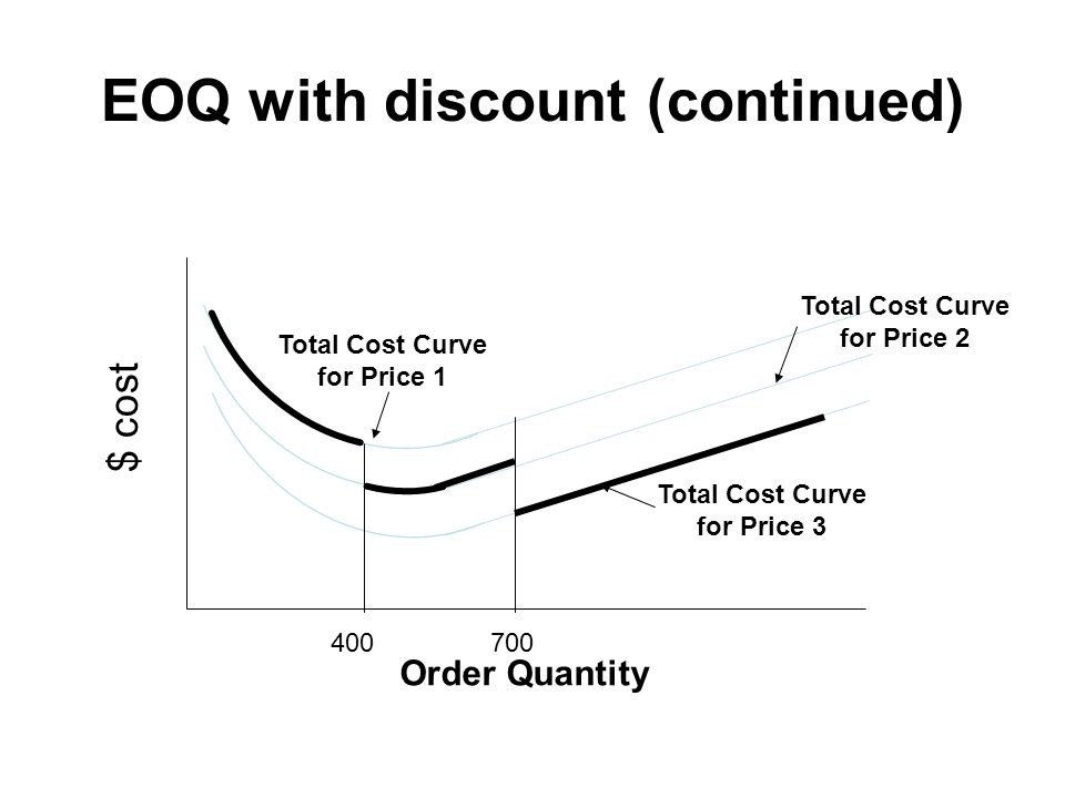 EOQ with discount (continued)