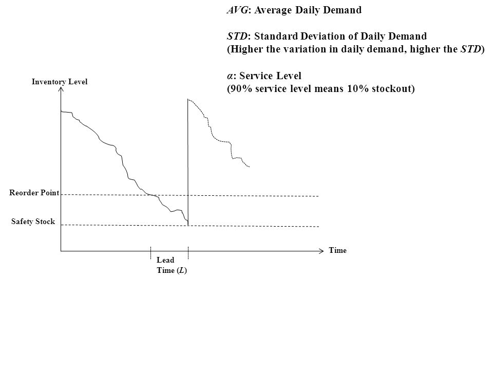 AVG: Average Daily Demand STD: Standard Deviation of Daily Demand