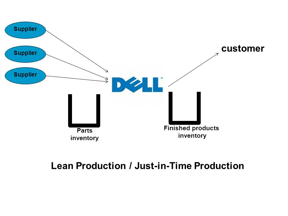 Lean Production / Just-in-Time Production