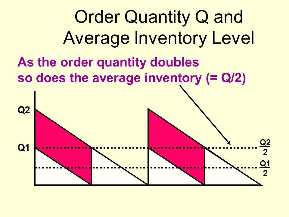 Order Quantity Q and Average Inventory Level