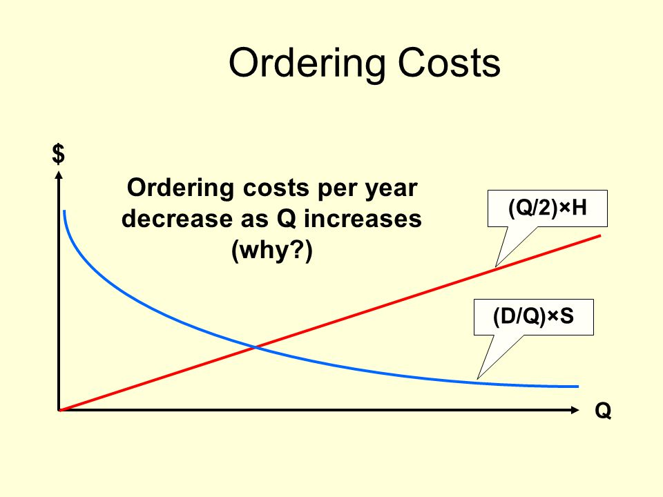 Ordering costs per year decrease as Q increases