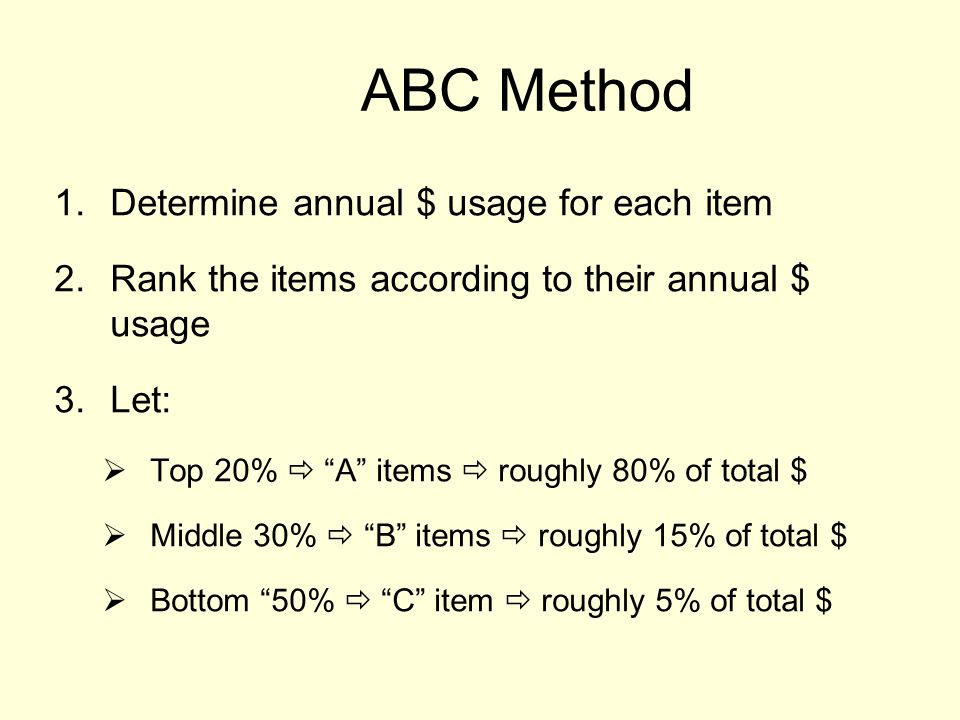 ABC Method Determine annual $ usage for each item