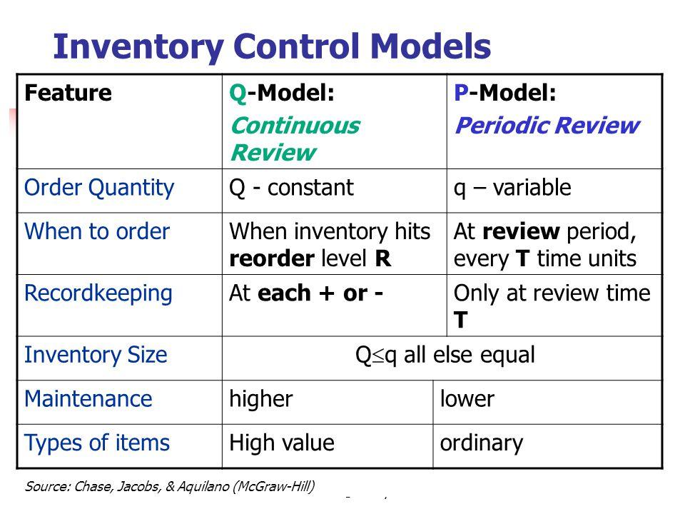 Inventory Control Models
