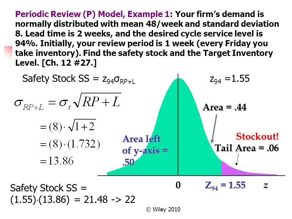 Safety Stock SS = z94σRP+L z94 =1.55