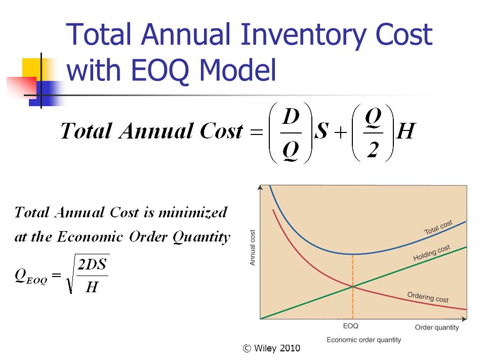 Total Annual Inventory Cost with EOQ Model