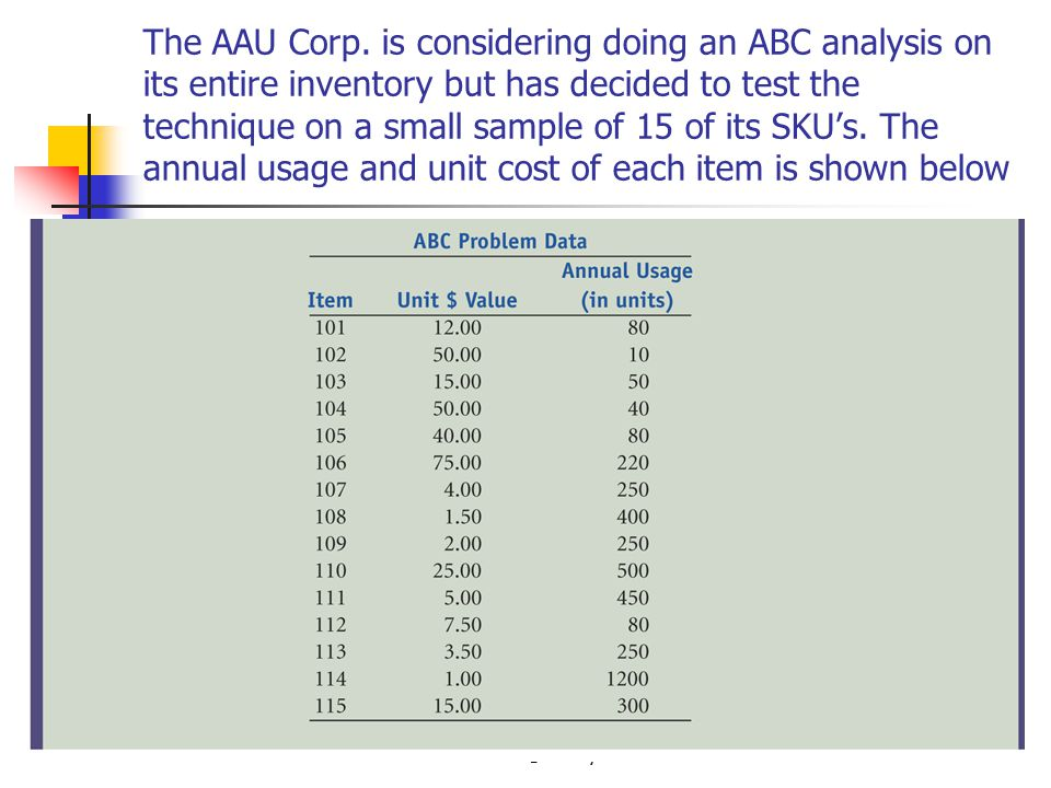 The AAU Corp. is considering doing an ABC analysis on its entire inventory but has decided to test the technique on a small sample of 15 of its SKU's. The annual usage and unit cost of each item is shown below
