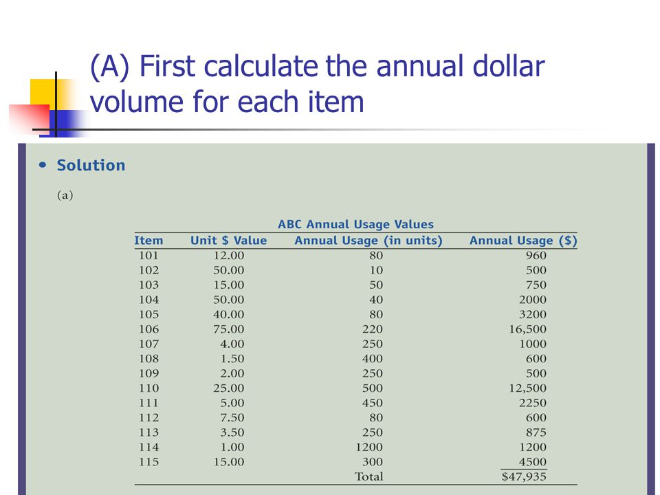 (A) First calculate the annual dollar volume for each item