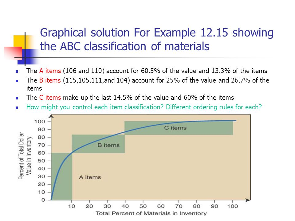 Graphical solution For Example 12