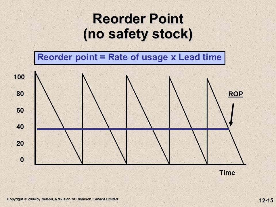 Reorder Point (no safety stock)