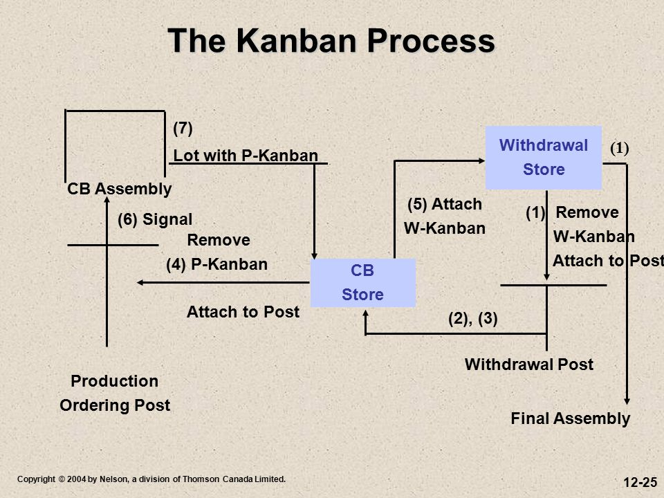 The Kanban Process (7) Withdrawal Store (1) Lot with P-Kanban