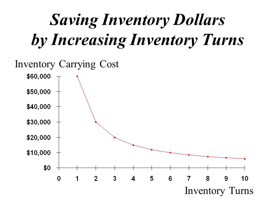Saving Inventory Dollars by Increasing Inventory Turns