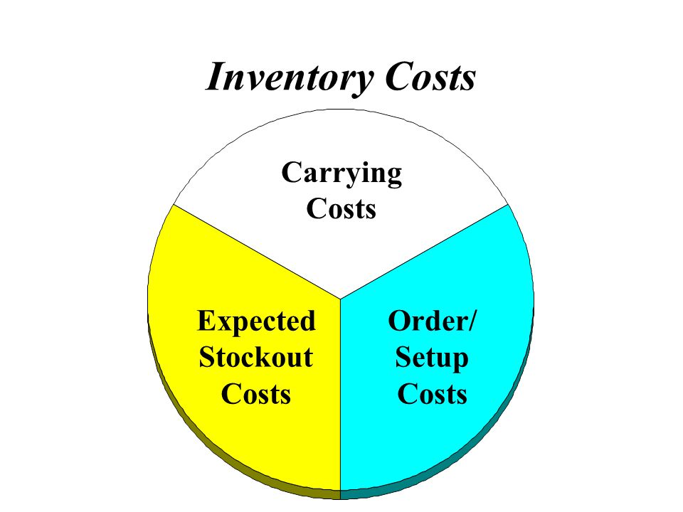 Inventory Costs Carrying Costs Expected Stockout Costs Order/ Setup