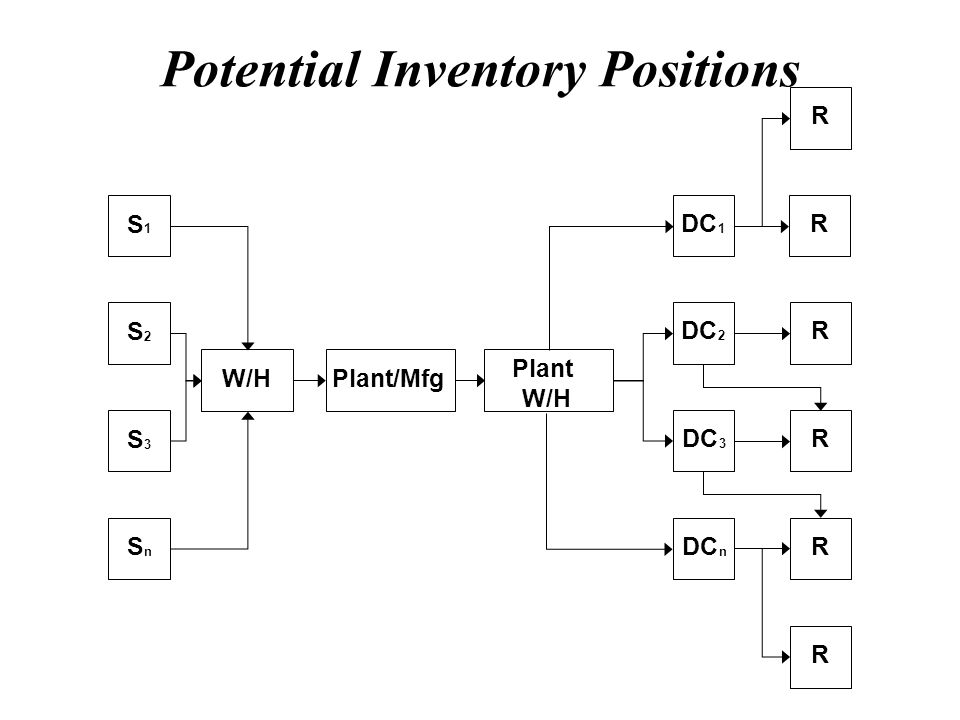 Potential Inventory Positions