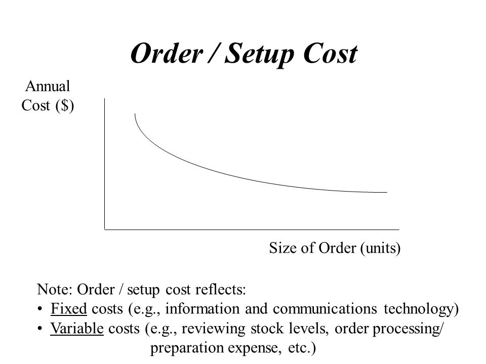 Order / Setup Cost Annual Cost ($) Size of Order (units)