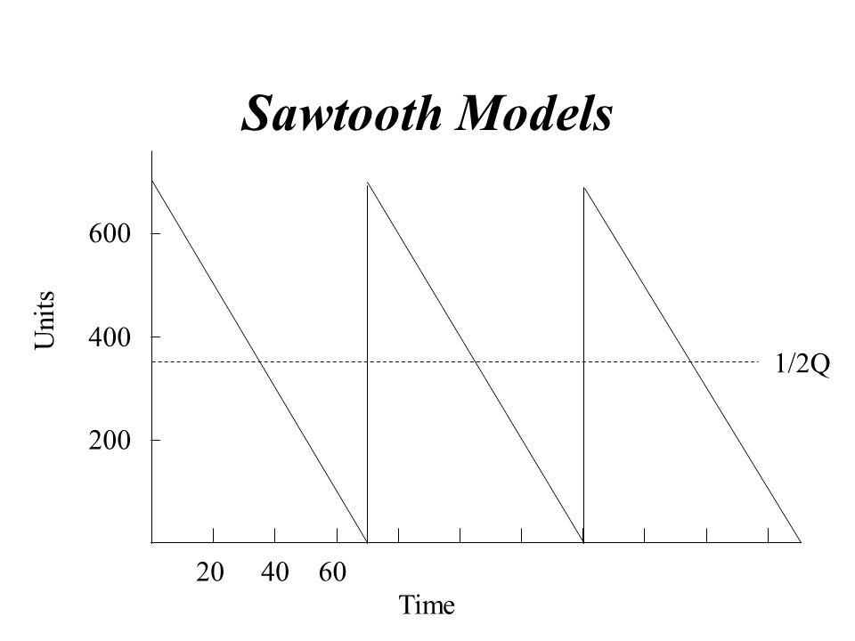 Sawtooth Models 200 600 400 Units 1/2Q 20 40 60 Time
