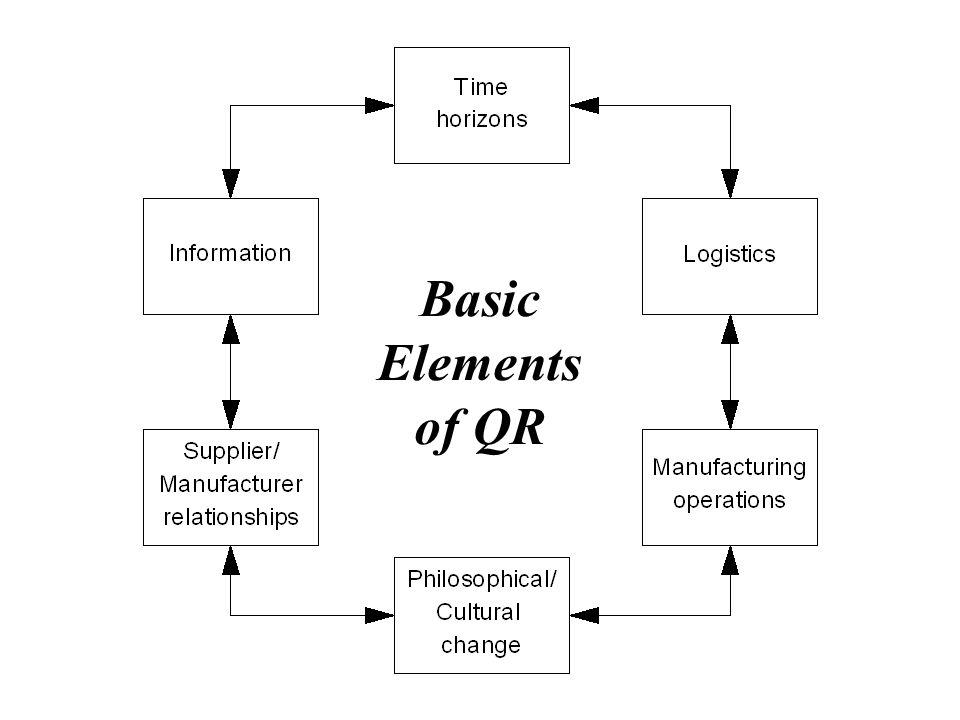 Basic Elements of QR
