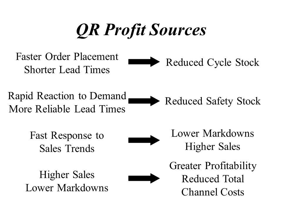 QR Profit Sources Faster Order Placement Shorter Lead Times