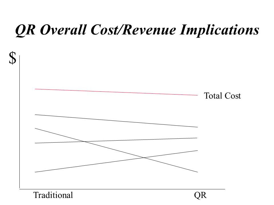QR Overall Cost/Revenue Implications