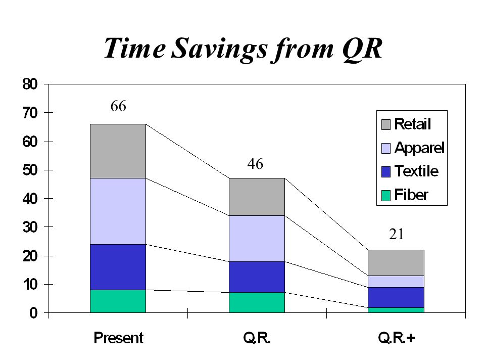 Time Savings from QR 66 46 21