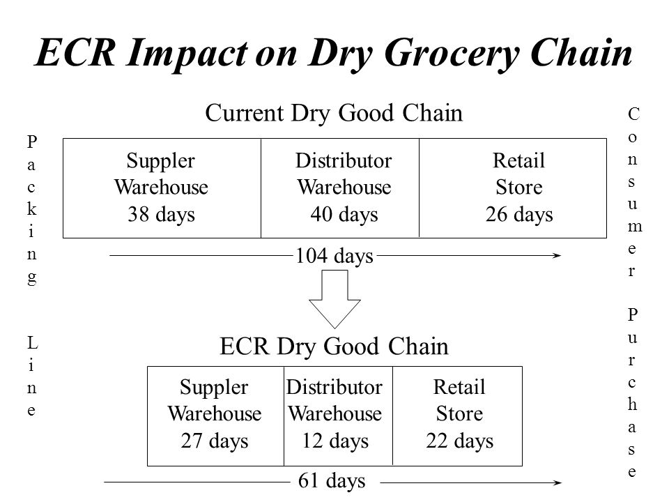 ECR Impact on Dry Grocery Chain