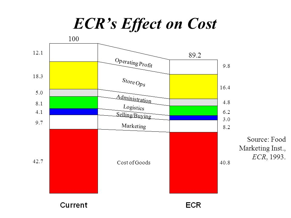 ECR's Effect on Cost 100 89.2 Source: Food Marketing Inst., ECR, 1993.